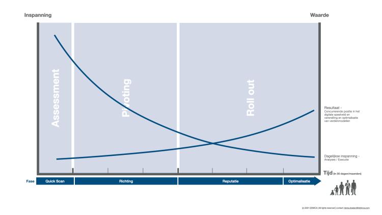 Groeimodel in verschillende fases tijdens de coronaperiode