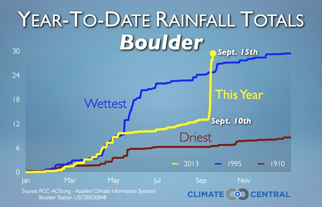 Boulder had a fairly dry summer in 2013 - until the rain hit.