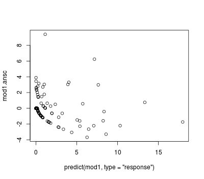 Diagnostic plot - Anscombe residuals vs. predicted counts