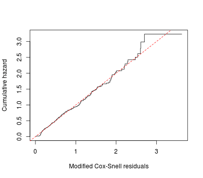 Plot of Cox-Snell residuals