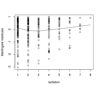 Plot of marrtingale residuals vs. lactation number