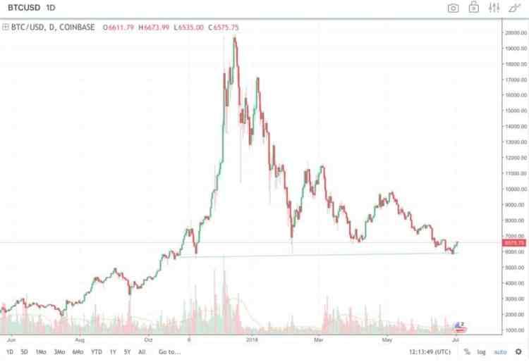 Bitcoin : Ce que j'ai appris lors de ce bear market 4