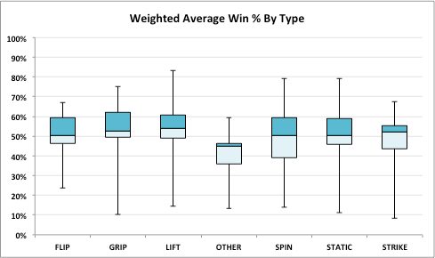 Weighted, filtered average win percentage of all robot archetypes