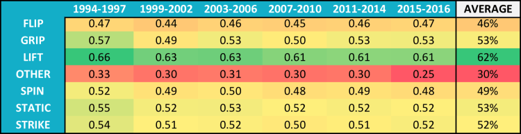 Archetype effectiveness by year group