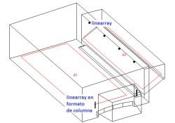 Modelo del recinto utilizado en el programa de simulación de distribución de presión sonora. Nótese cómo dos line arrays compactos MLA de FBT son suficientes para cubrir un área extensa con excelente inteligibilidad.