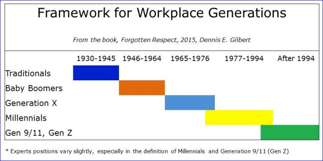 Workforce Generations Chart