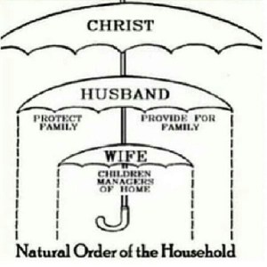 Godly family arrangement as building block of civilization...