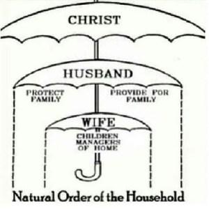 Godly family arrangement as building block of civilization...
