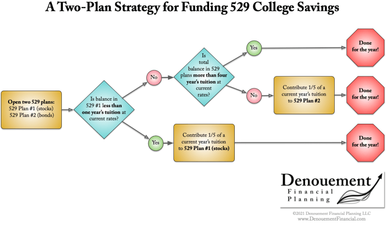Use two college savings plans, like MD 529, to tax-efficiently avoid college overfunding.