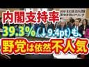 【時事世論調査】内閣支持率大幅ダウンも、野党の支持率上がらず!についての画像