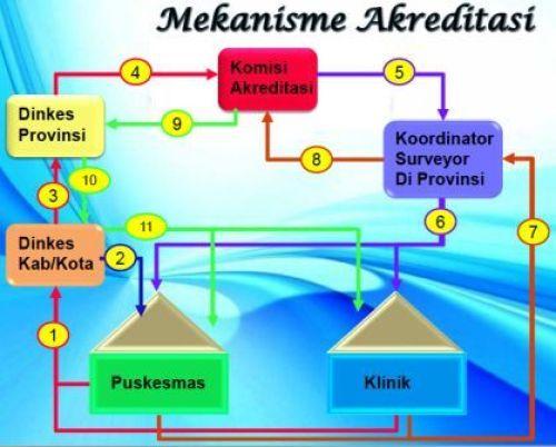 Mekanisme Akreditasi Puskesmas