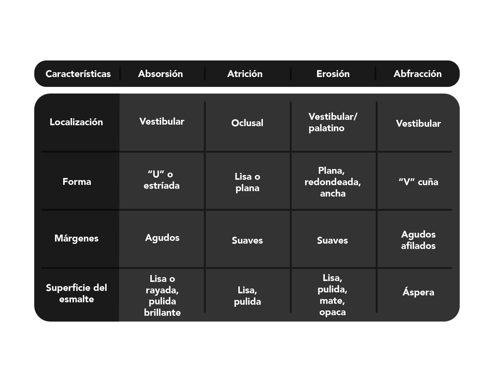 Lesiones Cervicales No Cariosas  Lesiones Cervicales no Cariosas tabla 01