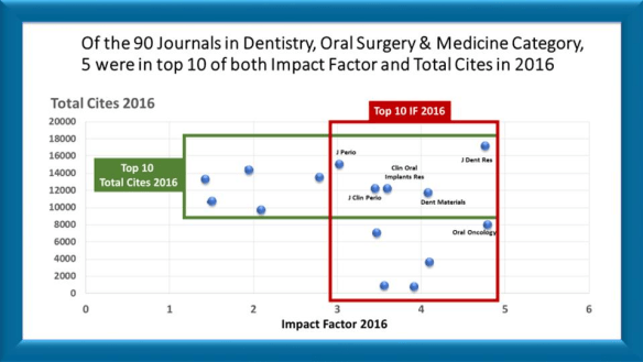 Figure 1. JDR Leads all Dental Journals for combined Impact Factor and Total Citations demonstrating strong balance in the oral health sciences. Source: Wiley.