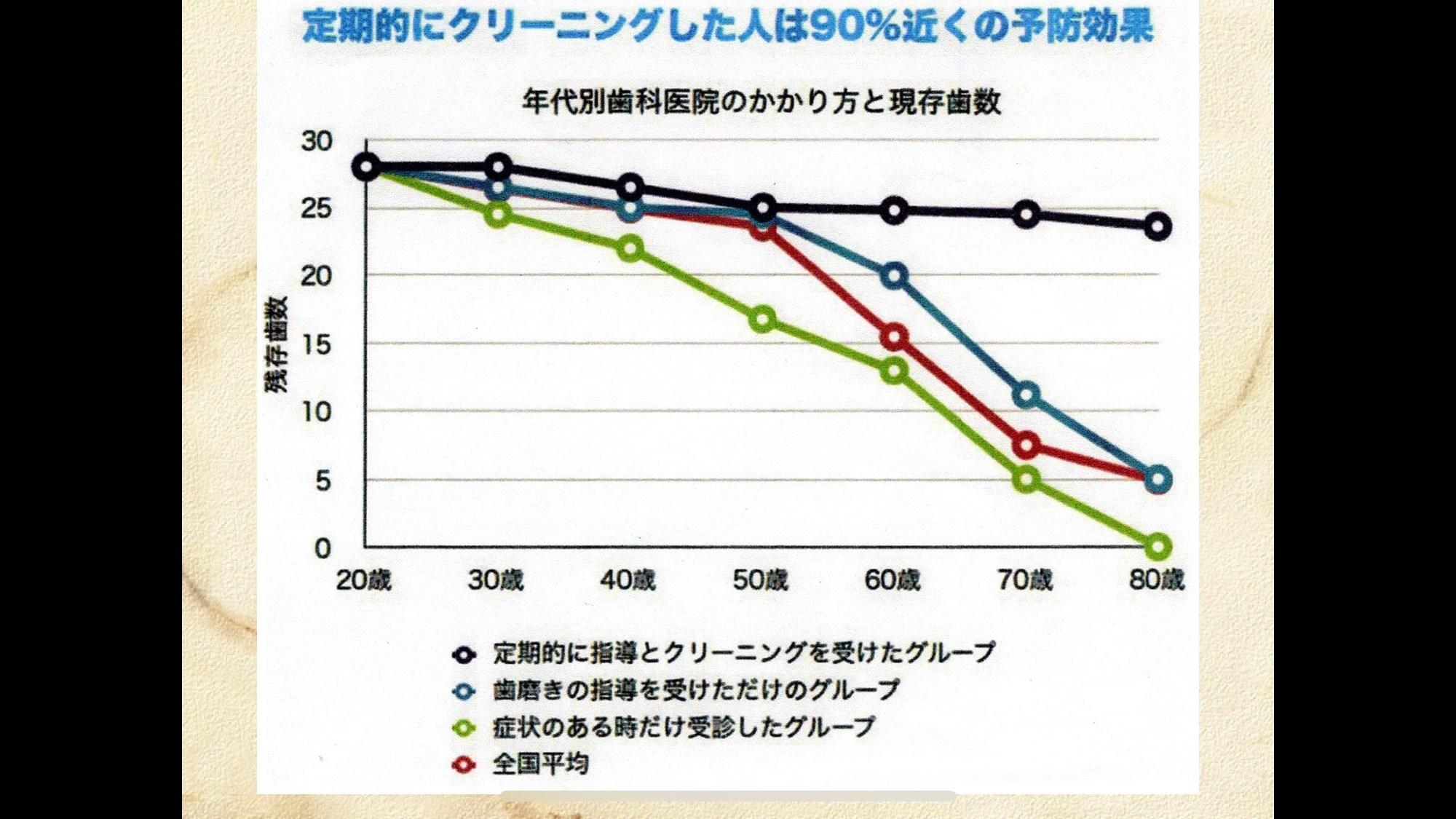 日本人20~80歳残存歯数