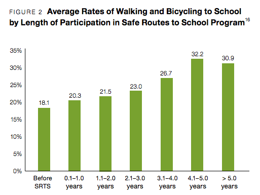 There's a stark difference between before Safe Routes to School is Implemented and after.  Image: Active Living Research