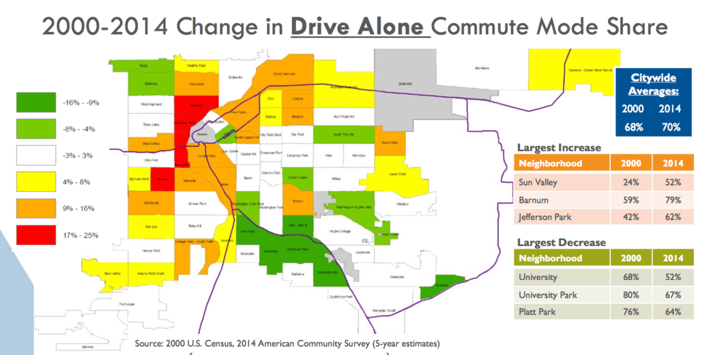 Despite what you may have heard the car is still king in denver the share of people driving solo to work has increased or stayed the same in most denver neighborhoods image city and county of denver malvernweather Gallery