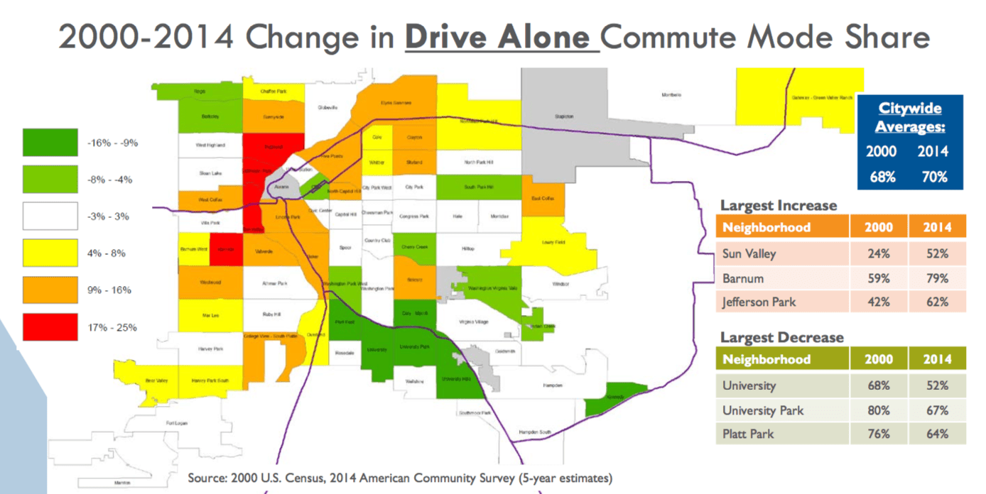 The share of people driving solo to work has increased or stayed the same for people living in most Denver neighborhoods. Image: City and County of Denver