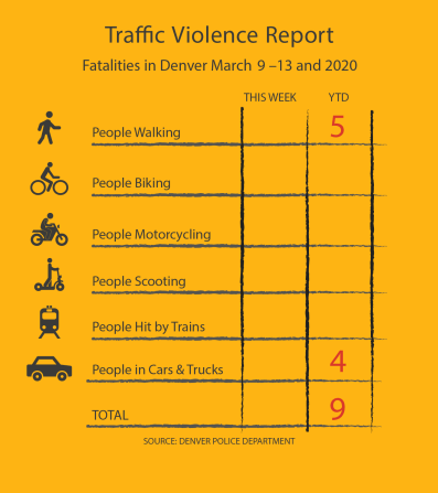FINAL Traffic Violence Report 3.13.20