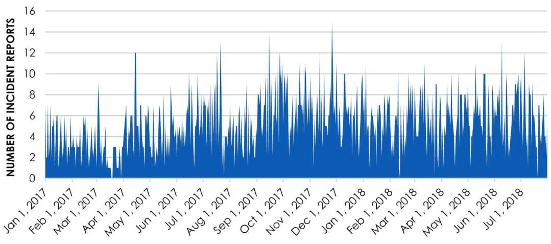 ChartJ.5 and S—Frequency of Incident Reports by Day