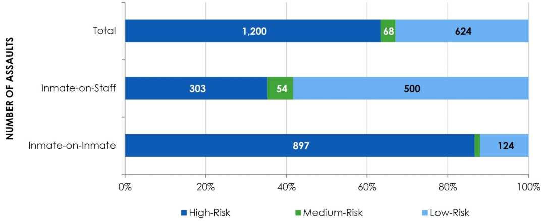 ChartU—Assaults by Level of Risk and Victim Type