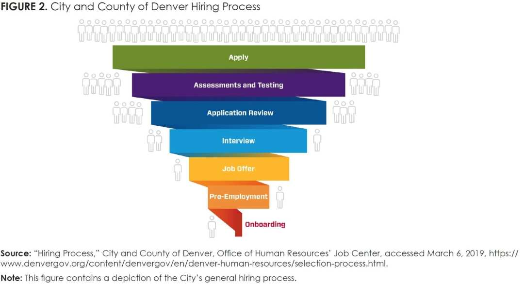 Figure 2_City and County of Denver Hiring Process