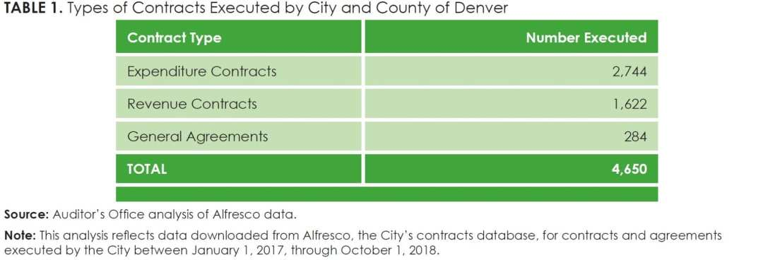 Table 1_Types of Contracts Executed by City and County of Denver