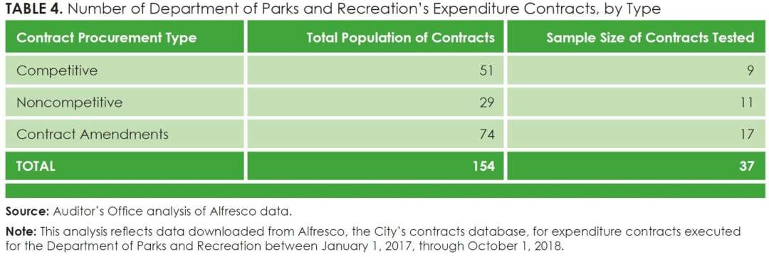Table 4_Number of Department of Parks and Recreation's Expenditure Contracts, by Type