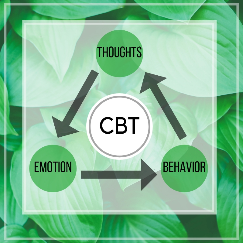 CBT cognitive behavioral therapy chart thoughts emotion behavior