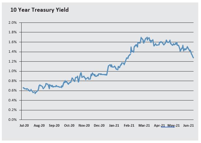 Q2 2021: All Eyes on Fed