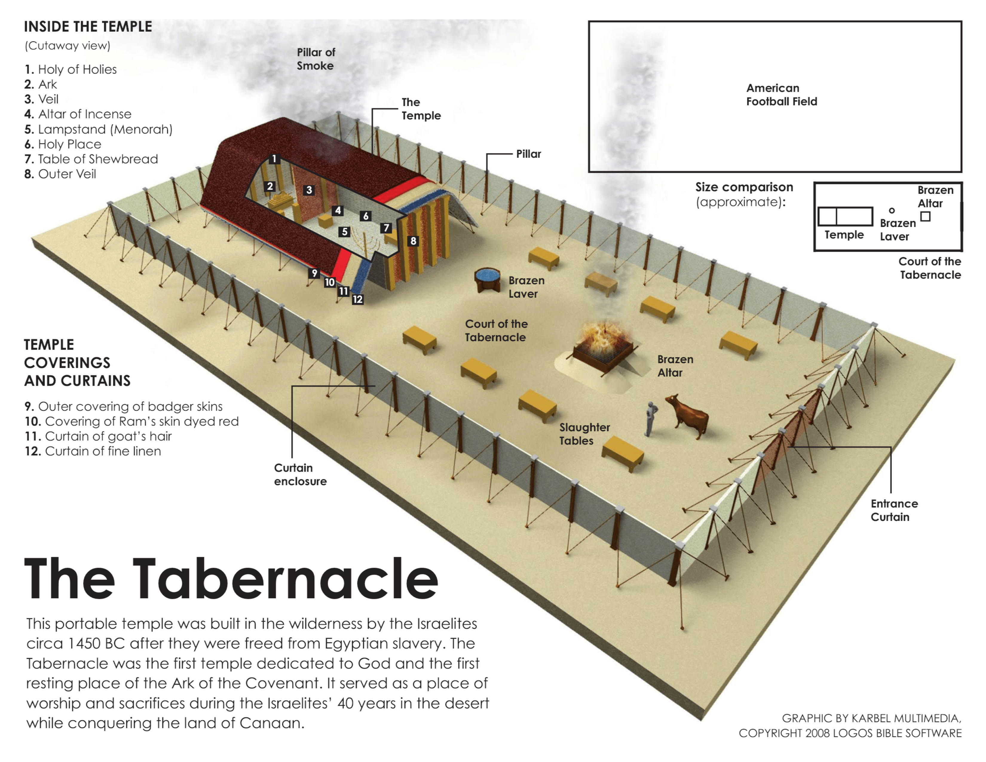 The Shadows Of The Tabernacle Of God