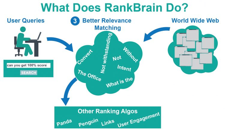 what does rankbrain do