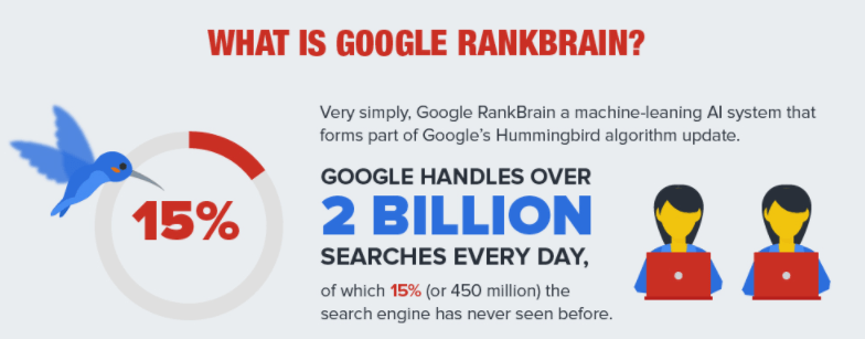 what is google branrank