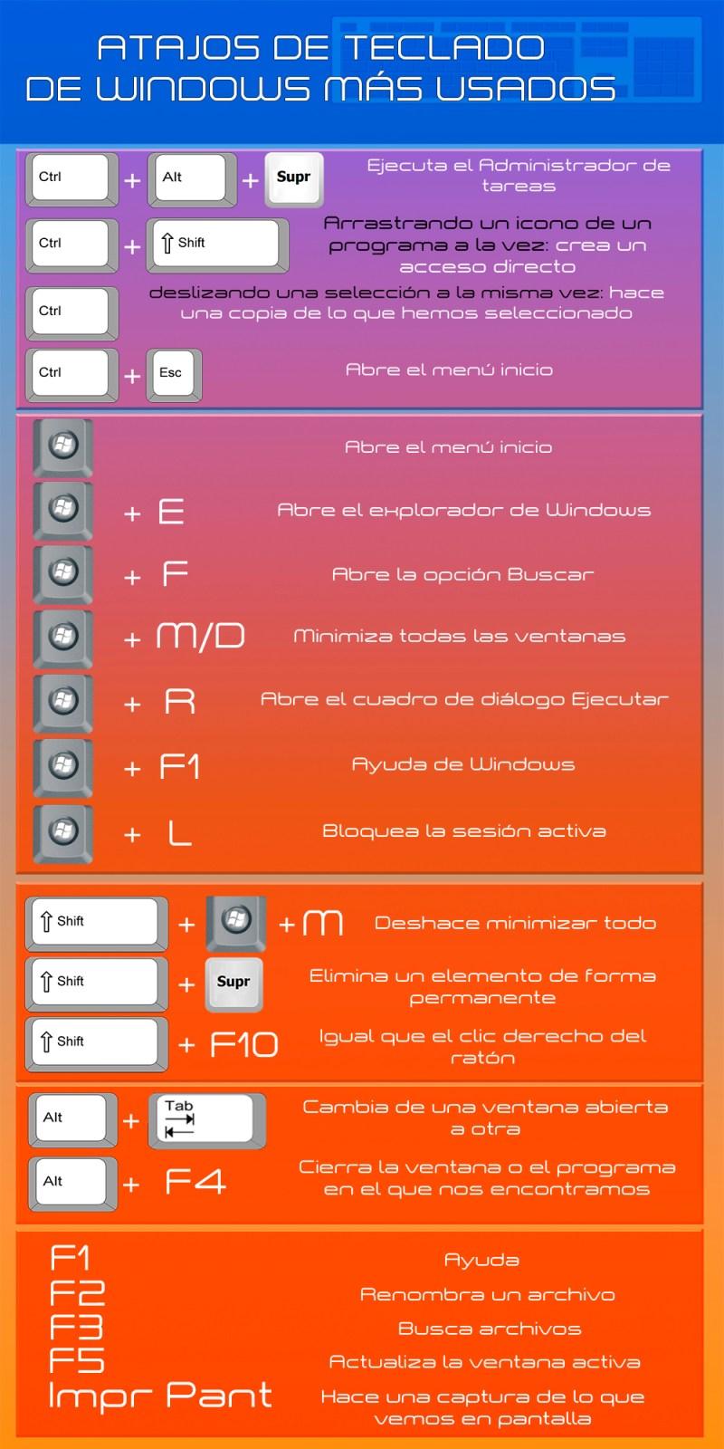 infografía atajos de teclado de windows