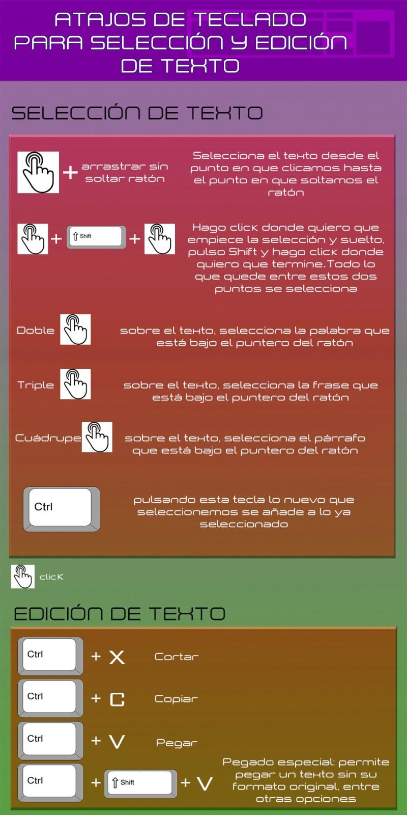 infografía con atajos de teclado para la selección y edición de texto