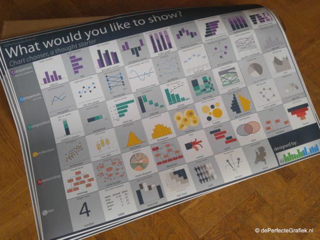 DePerfecteGrafiek.nl Chart Chooser