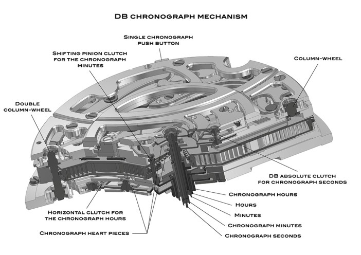 Diagram showing the location of the column wheels and the clutch system of the De Bethune MaxiChrono movement.