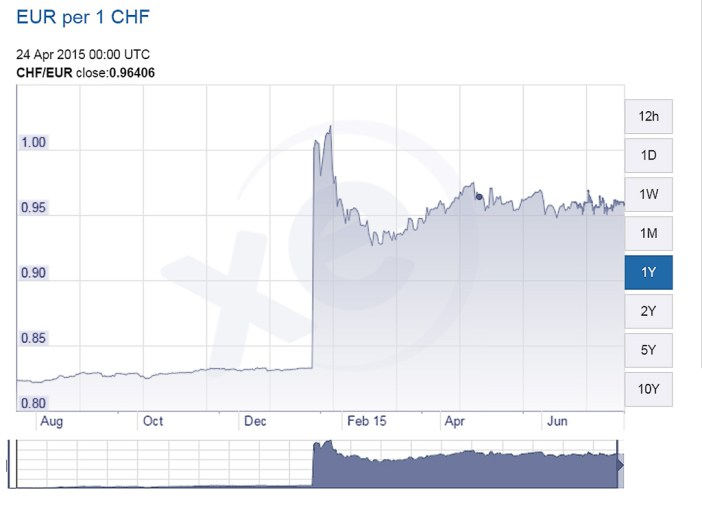 Euro vs Swiss Franc exchange rate.  Source: Xe.com