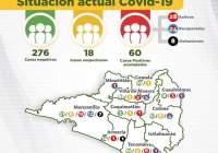 Se confirman 9 nuevos casos a Covid-19 este jueves; suman 60 en el estado de Colima