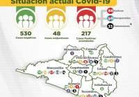Suman ya 33 defunciones y 217 casos de Covid-19 en el Estado de Colima