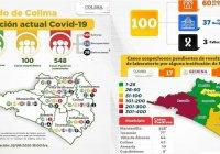 Se confirman como positivos 548 casos y 78 decesos por Covid-19 en Colima