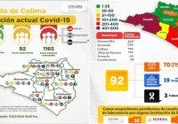 Son 1165 contagios y 142 decesos por Covid-19, los que acumula Colima al día de hoy