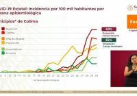México registra 456 mil 100 casos positivos acumulados de Covid-19