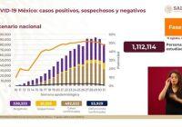 México alcanza 53 mil 929 fallecimientos por COVID-19, suman 429 mil 522 casos positivos