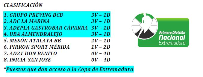 Clasificación Jornada 4 en la primera División Nacional