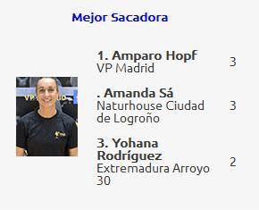 Yohana Rodríguez - Extremadura Arroyo - Tercera Mejor Sacadora