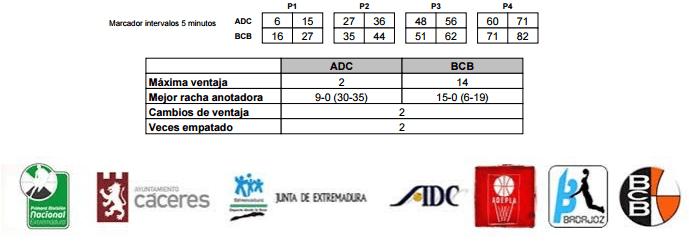 ADEPLA GASTROBAR CÁPARRA Campeón de la Copa de Extremadura