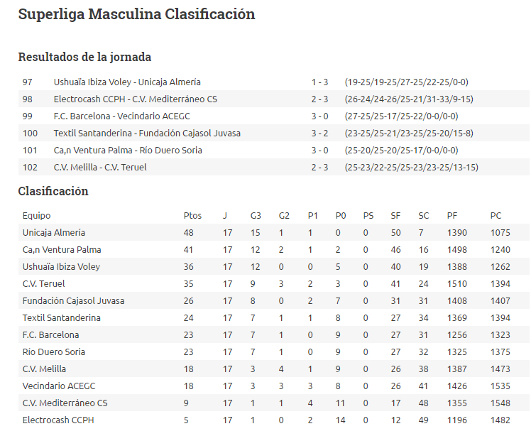 Clasificación General Jornada 17 Superliga Masculina Voleibol