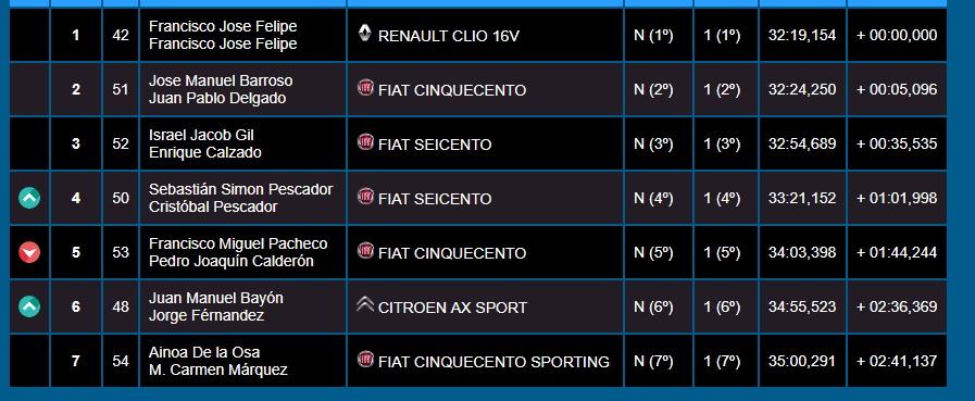 Clasificación Rallysprint Copa Fexa RallyAl Racing
