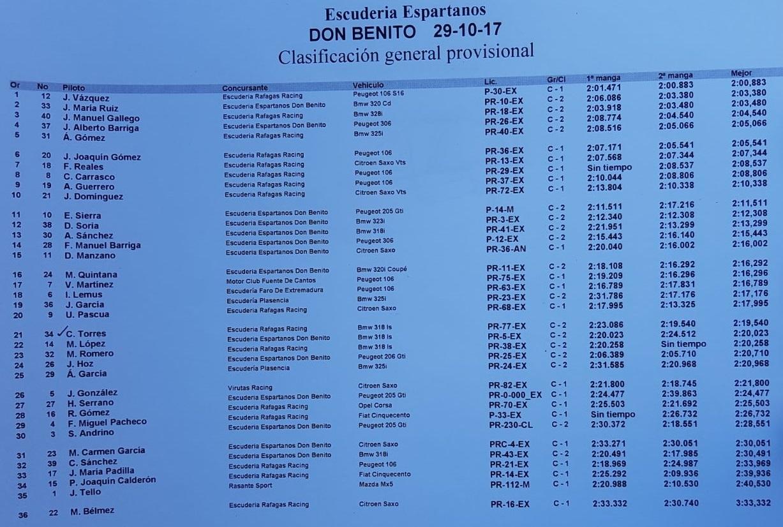 Clasificación oficial - Jonathan Vázquez se impone en el Slalom en Don Benito