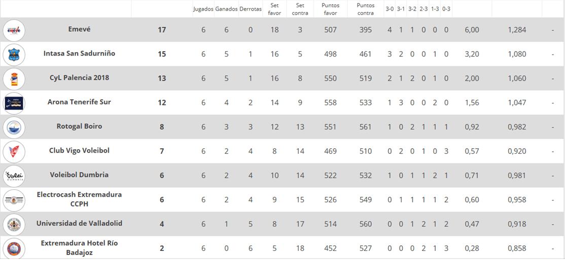 El Electrocash Extremadura baja dos puestos en la clasificación general del grupo A en la Superliga 2